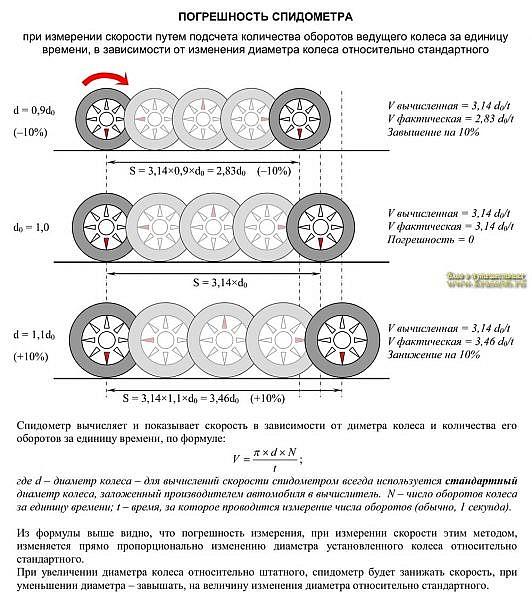 погрешности автомобильного спидометра, в зависимости от диаметра колеса