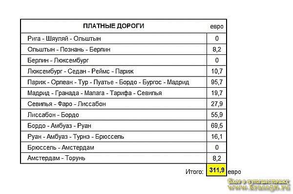 Как рассчитать плату за дороги в Европе