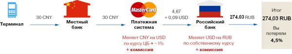 Как происходят расчеты банковской картой
