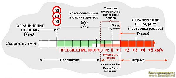 Погрешности радаров полиции, при измерении скорости в Европе