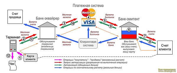 Общий принцип работы банковской карты