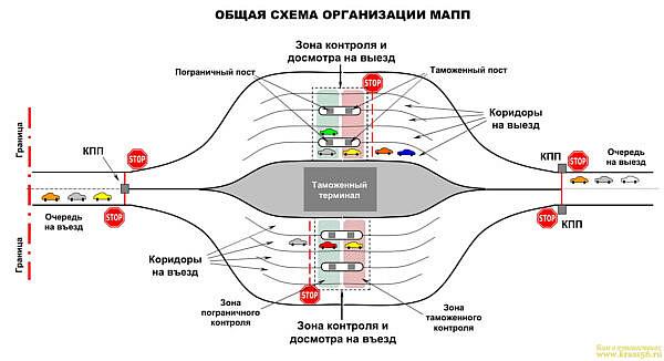 Схема международного автомобильного пункта пропуска (МАПП)