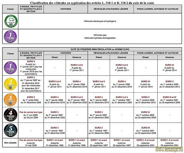 Классификация автомобилей для получения экологической наклейки, Франция