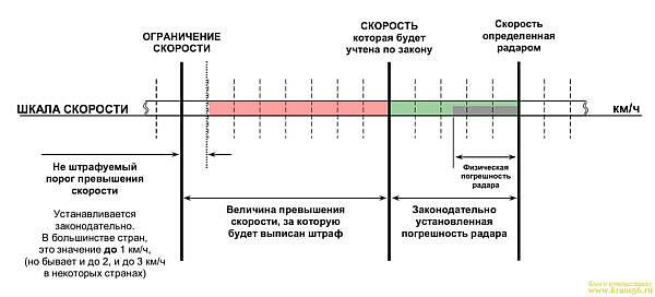 Погрешности измерения скорости полицейским радаром