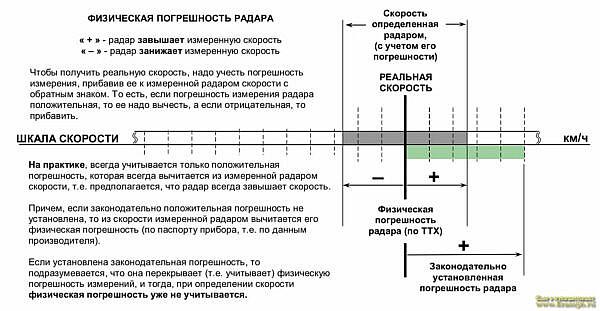 Погрешность измерения скорости полицейскими радарами